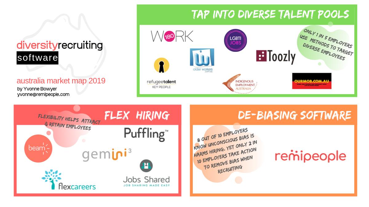 Australian Ecosystem of diversity hiring technologies